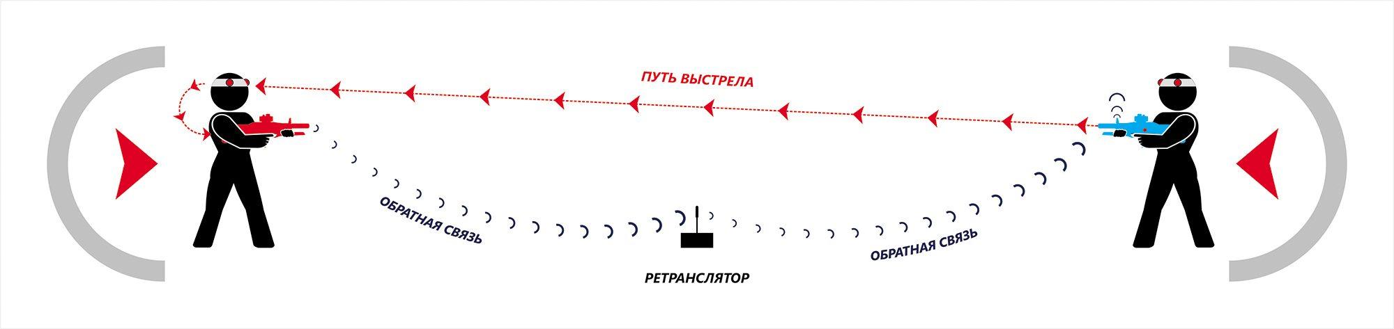 Обратная связь ретранслятор