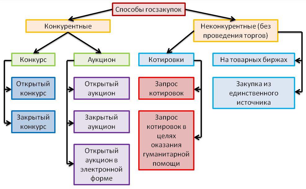 1392125703_sposoby-goszakupok[1]