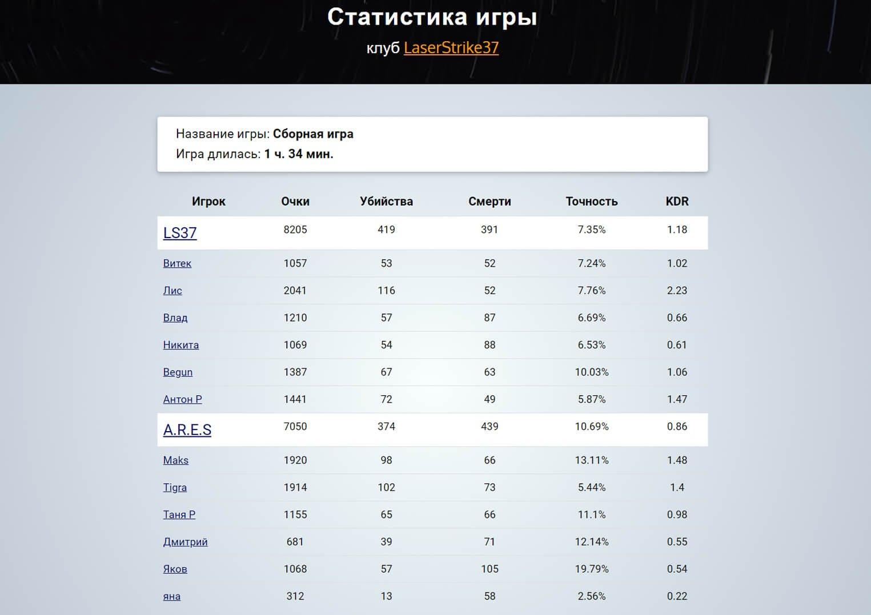 СТАТИСТИКА ИГРЫ LASERSTAT.PRO